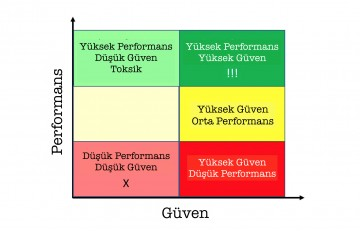Performans vs Güven